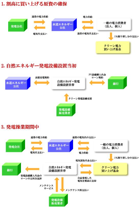 アーヘンモデル模式図